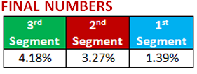 Final Numbers - 3rd Segment: 4.98%, 2nd Segment: 4.05%, 1st Segment: 1.68%